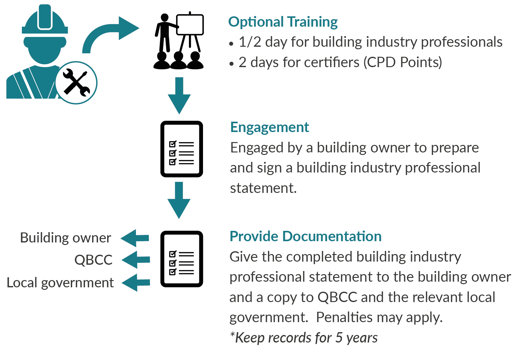 Building Industry Professional Process